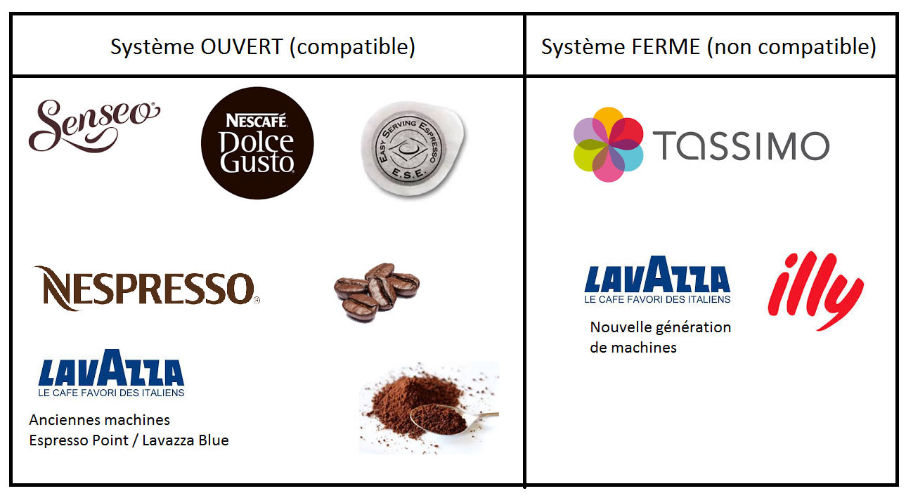 Nespresso Caf Ef Bf Bd Carrefour